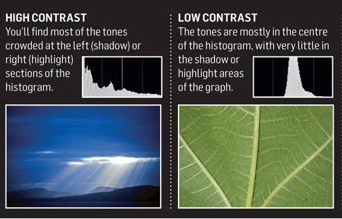 гистограмма высоко- или низкоконтрастных изображений (с пере- и недодержками)