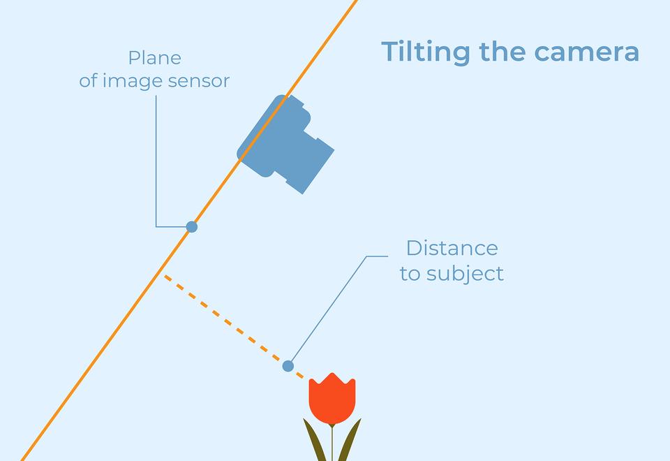 Объяснение метода удвоения расстояния