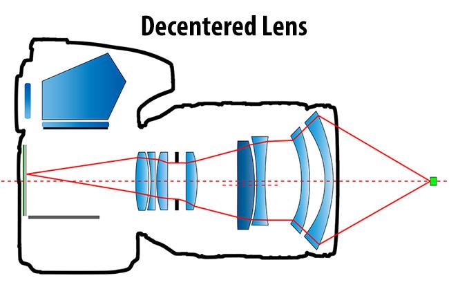 Что такое децентрированная линза?