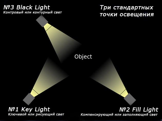 Ключевой свет (рисующий свет)