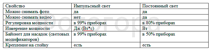 Сравнительная таблица различных источников.