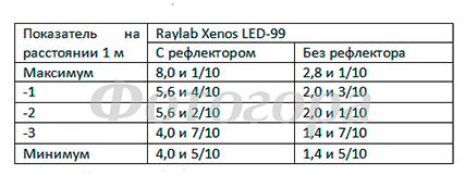 тестовая таблица Raylab Xenos LED-99