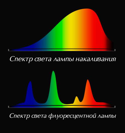 спектр света лампы накаливания