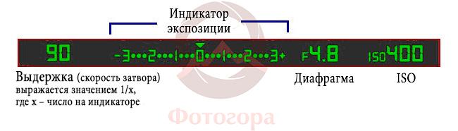 индикатор экспозиции