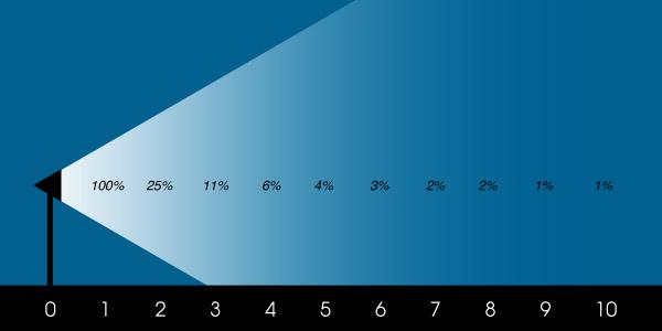 распределение интенсивности света в зависимости от расстояния от источника света