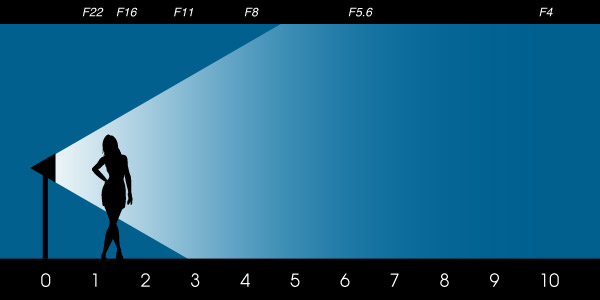 закон обратных квадратов при освещении одного объекта