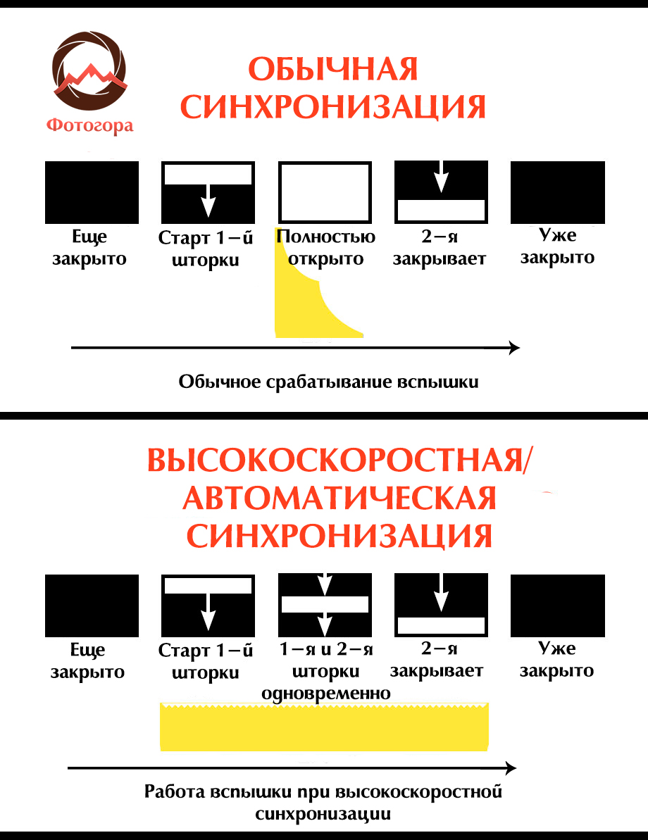диаграмма синхронизации вспышки и камеры