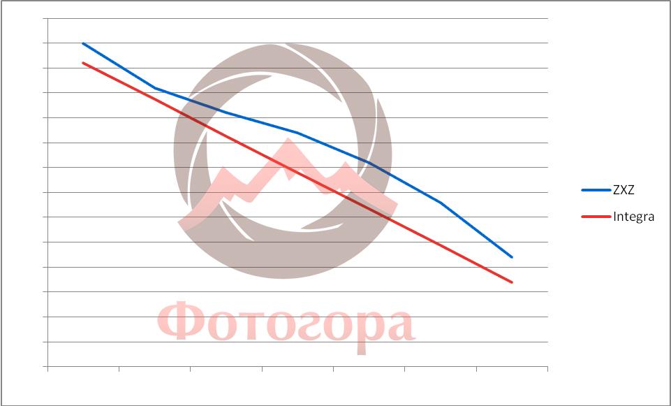 график изменения мощности приборов Grifon ZXZ-600 и Hensel Integra 600 в сравнении