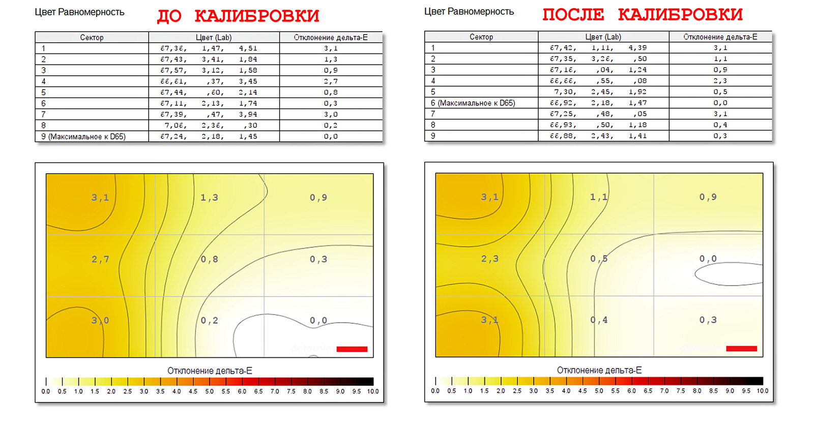 равномерность цветопередачи по полю BenQ SW2700PT