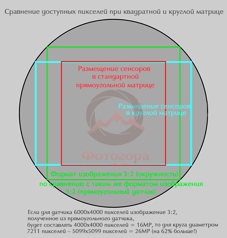 Как изменится камера и ее конструкция, если внедрить круглую матрицу