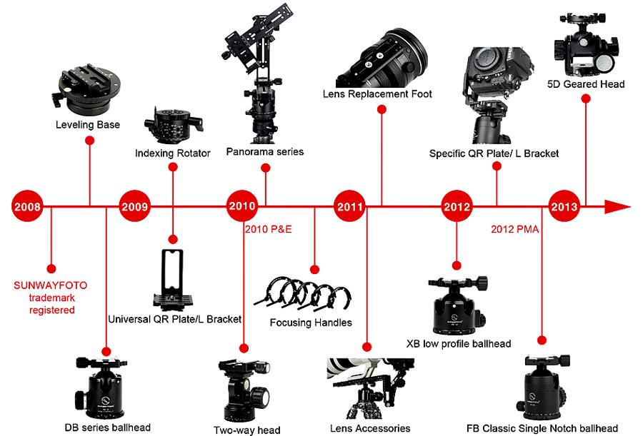 История SunwayFoto (взято с сайта компании)