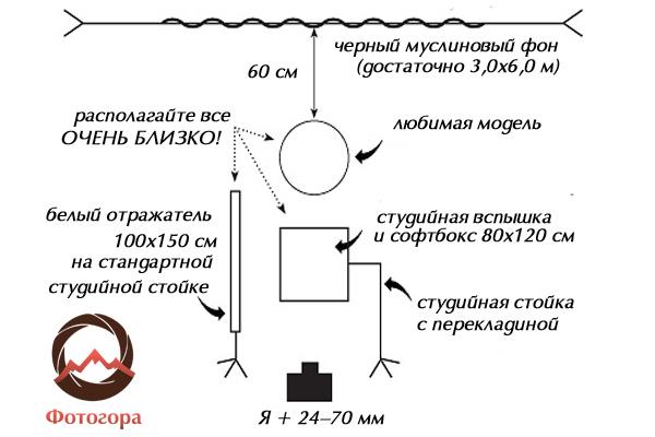 Схема света к фото 4. Регулируя близость источника (передвигая объект чуть дальше/ближе) можно скрывать или освещать тело модели